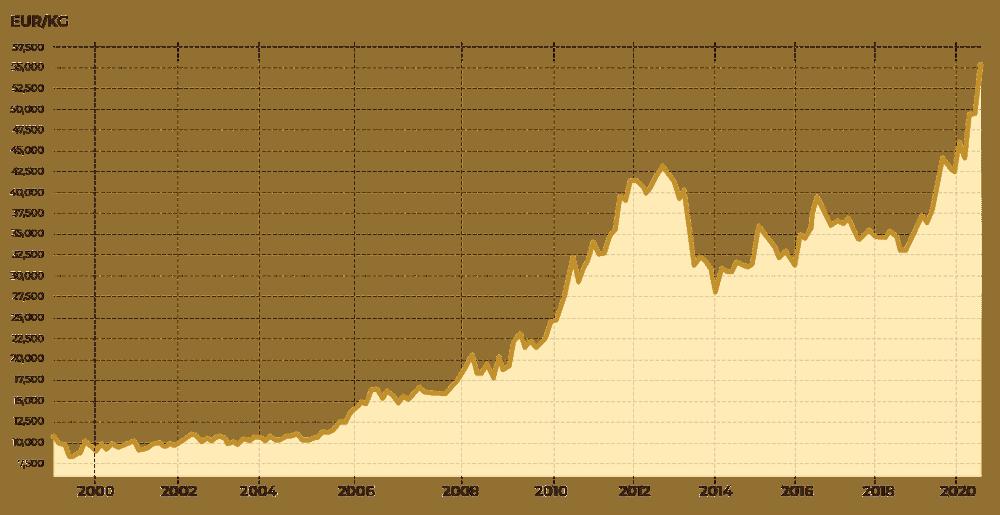 rast zlata